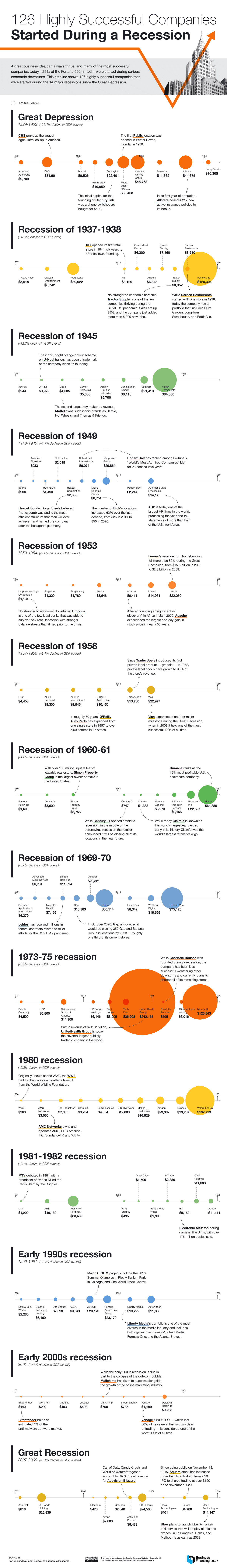 126 Highly Successful Companies Started During a Recession