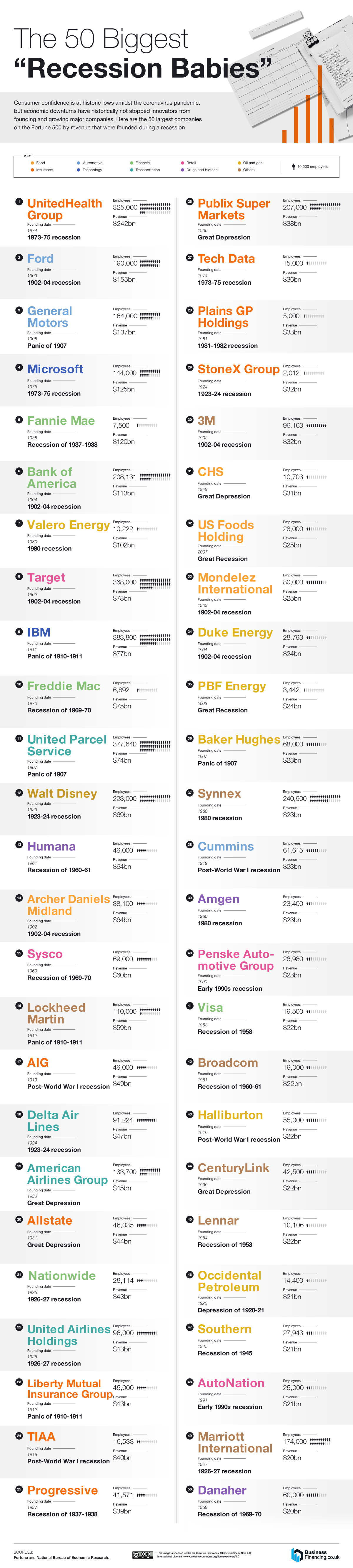 The 50 Largest Fortune 500 Companies Founded During a Recession