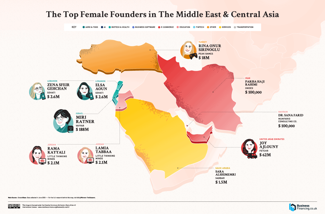 Top Female Founders in The Middle East & Central Asia