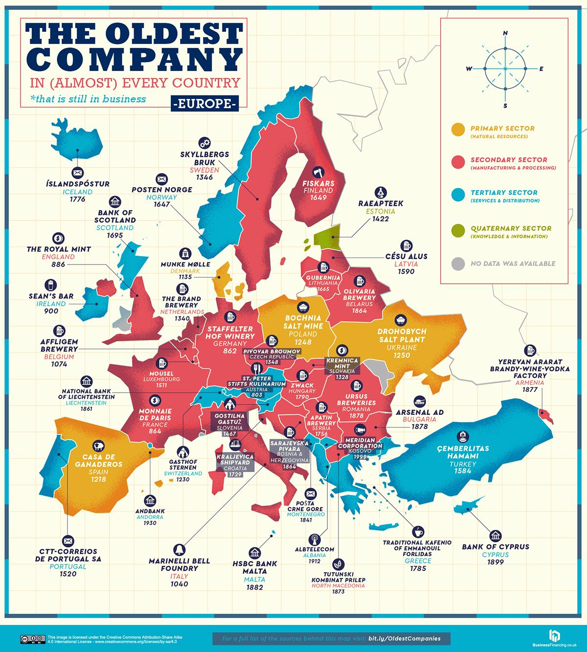najstarije kompanije u evropi